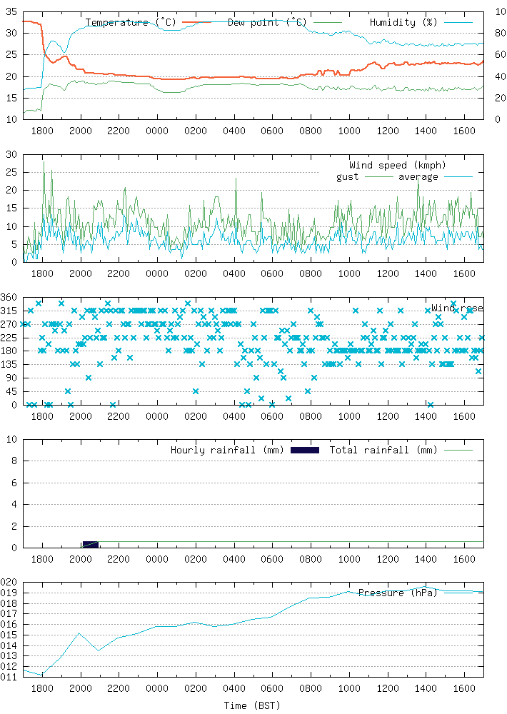 Sovereign Harbour weather graph for the last 24 hours (air temperature, dew point, humidity, average wind speed, gust speed, wind direction, rainfall, pressure).