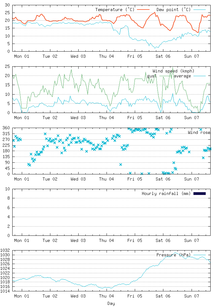 Weather data for the last week